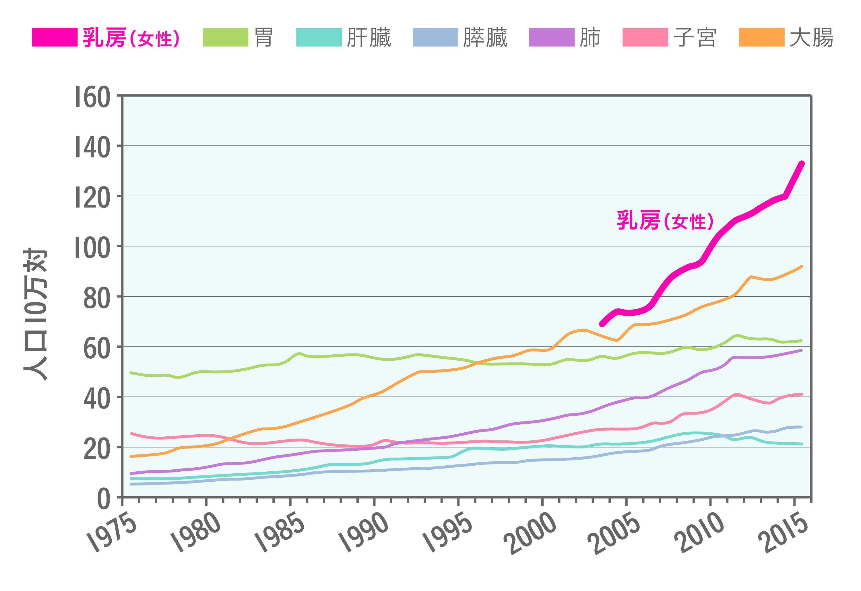 罹患率年次推移グラフ.jpg